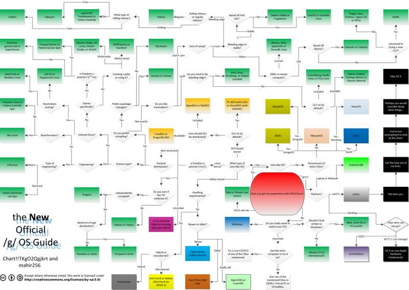 Linux 分支那么多,这里可以帮你缩小选择范围- osoft - 博客园