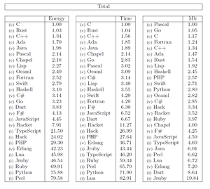 Programming languages - InstallGentoo Wiki